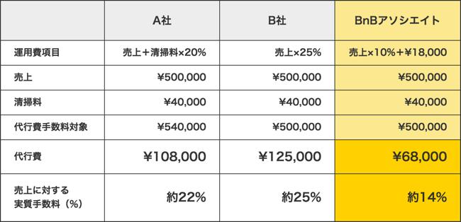 月の売上が50万円の場合の実質負担を比較